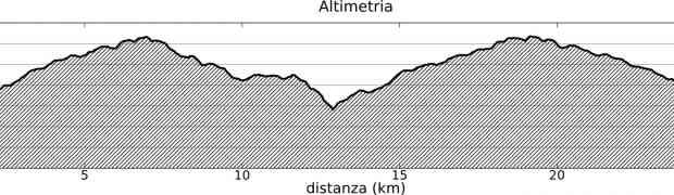 Gara di Mountain Bike: Domenica 20 Luglio ore 17:30